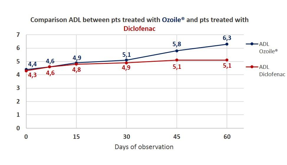 6- adl ozoile vs diclofenac.jpg